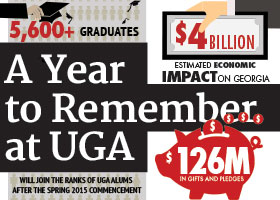A Year to Remember at UGA