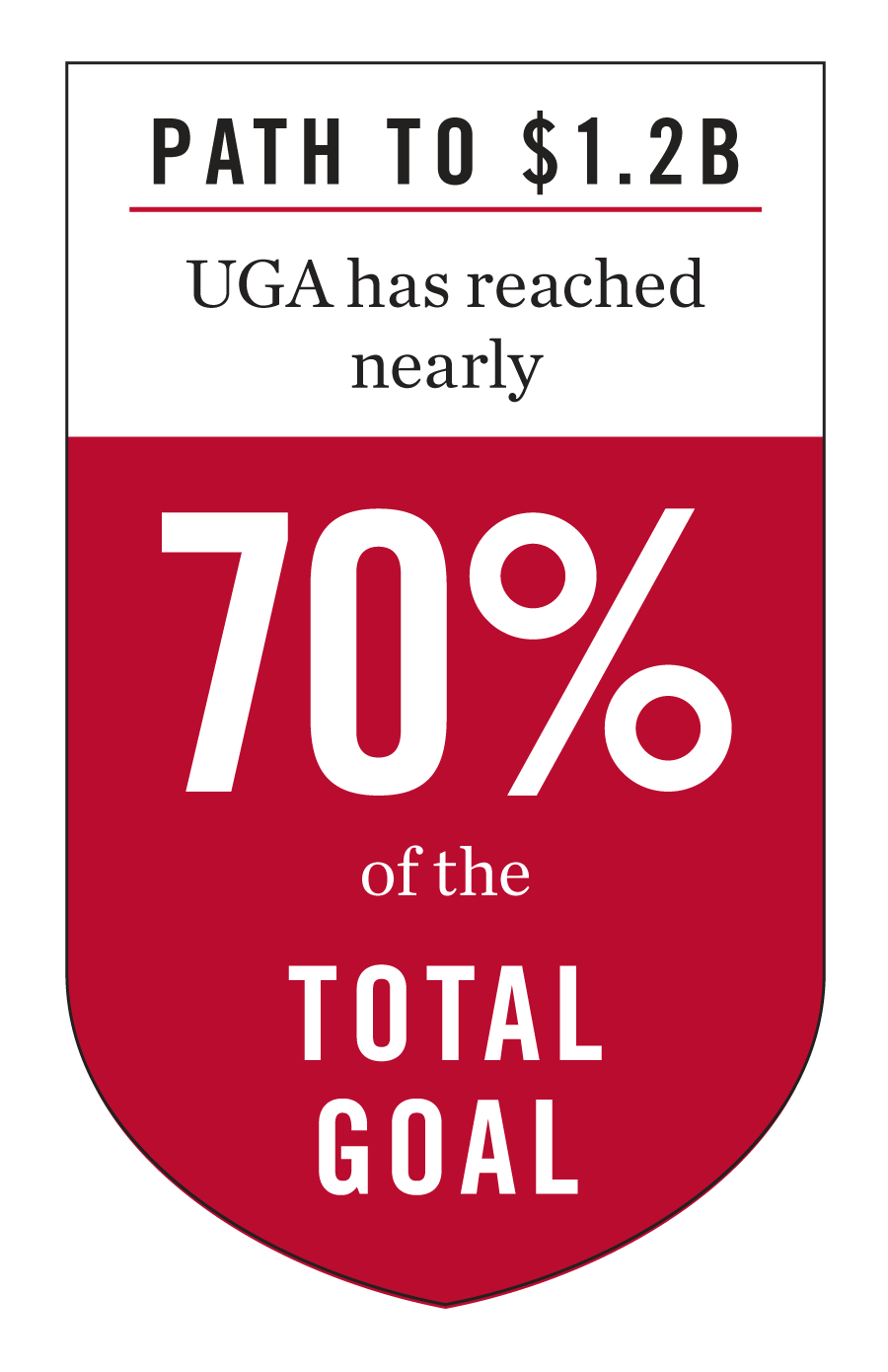 UGA has reached nearly 70 percent of the total 1.2 billion dollar goal