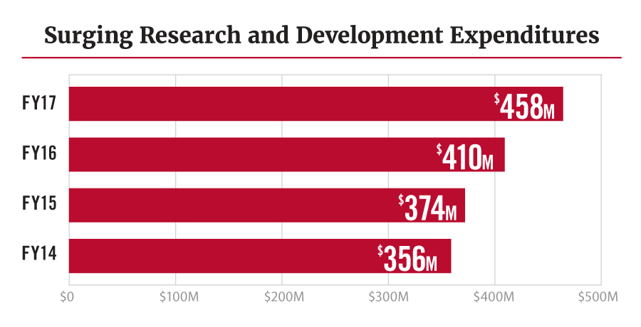 Surging Research and Development Expenditures: $458M for FY17
